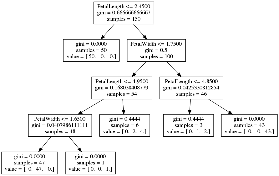 Decision trees in python with scikit learn and pandas chris sandbox psuedocode for the decision tree ccuart Image collections