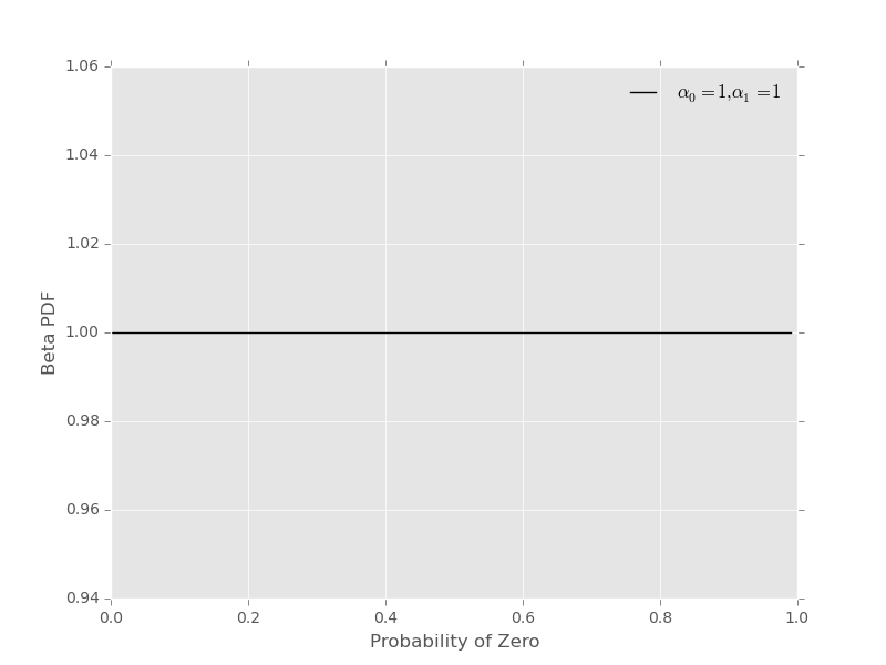 Inferring probabilities with a Beta prior, a third example